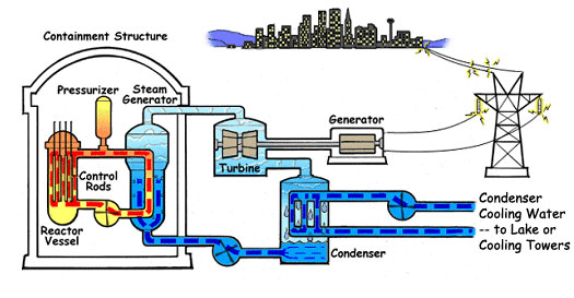 schematic of nuclear steam generator at work