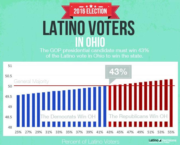WKSU News: New data shows the GOP would need Latino voters